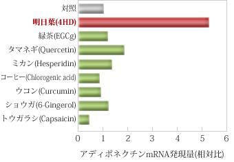 青汁糖尿病効果5
