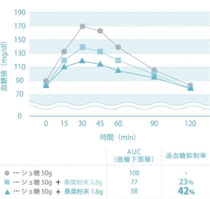 青汁糖尿病効果7