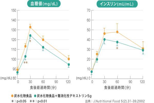青汁・難消化デキストリンの効果3