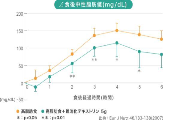青汁・難消化デキストリンの効果4