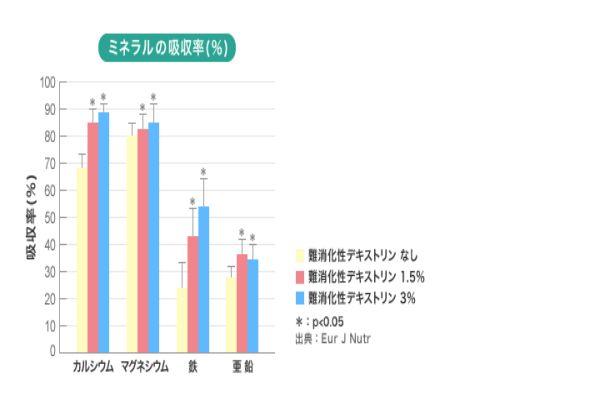 青汁・難消化デキストリンの効果5